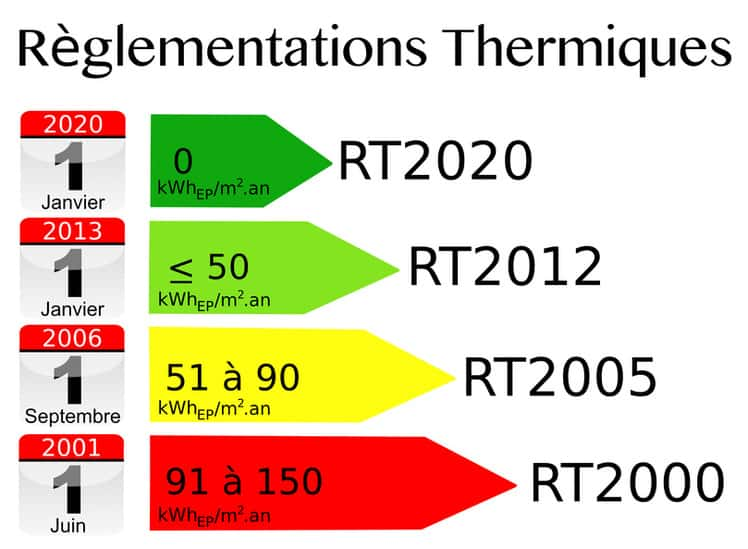 L 39 volution de la r glementation thermique en france for Prix m2 maison rt 2012