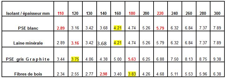Calculez votre cr dit imp t - Coefficient resistance thermique ...